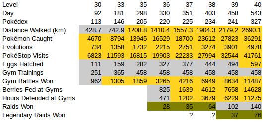 general_stats